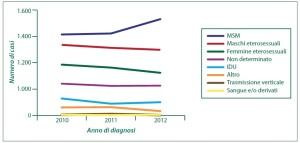 Numero delle nuove diagnosi di infezione da HIV, per modalità di trasmissione e anno di diagnosi (2010-2012)